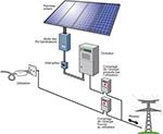Le fonctionnement d'un onduleur photovoltaïque: une spécialité de Photovoltaïque Solaire à Chatenay
